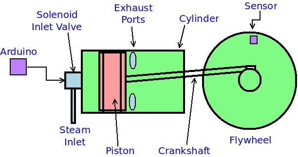 Steam Engine Prototype 1 Design