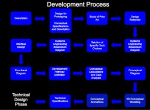 OSE Development Process