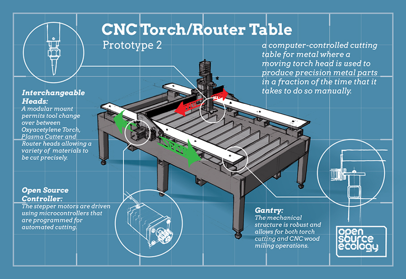 Cnc Torch Router Table Inforgraphic By Jean Baptiste Vervaeck