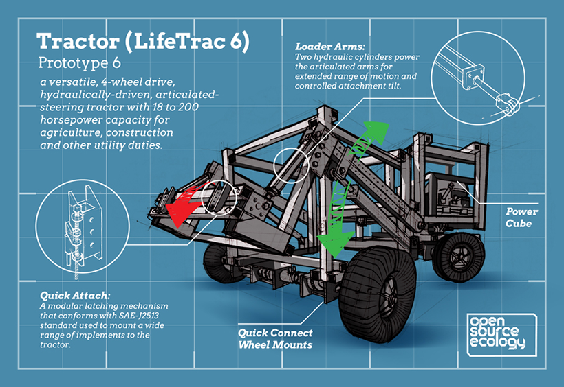 Tractor Open Source Ecology