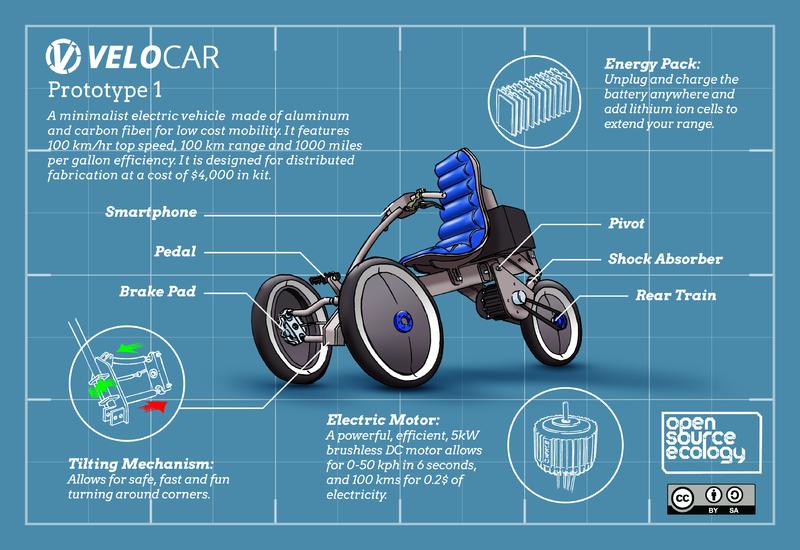 MicroCar Workshop