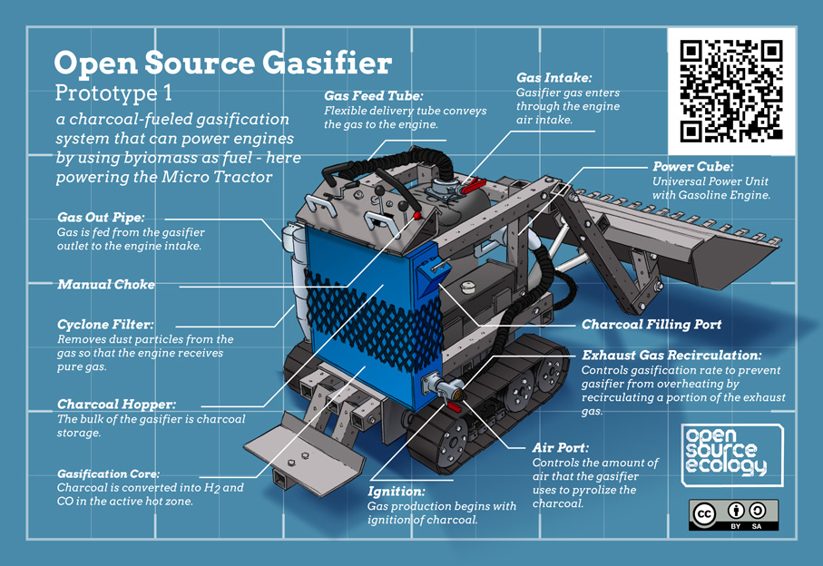 OSE-gasifier-2015-infographic-907x624pc-v1-6a