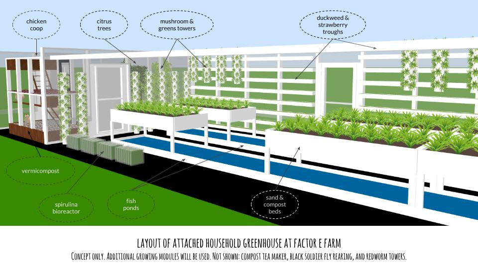 Modular Greenhouse System- Infographic