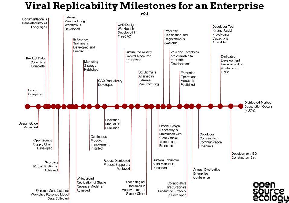 Viral Replicability Milestones