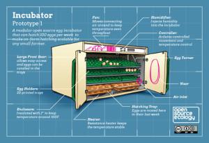 OS Incubator