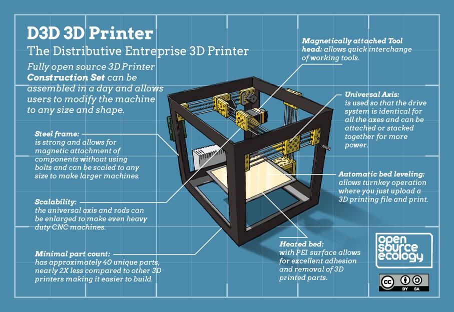 3d Printer Construction Set Workshop